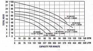 Quality Assured Hayward 2600 Series Pool Pumps