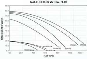 Max-Flo Head Diagram