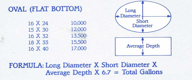 Oval Swimming Pool Calculations